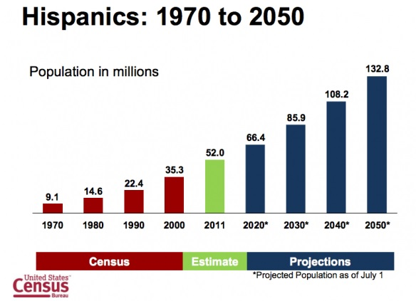 Hispanics in US up to 2050