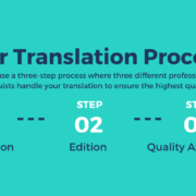 our translation process argentum translations