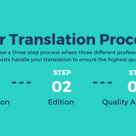 our translation process argentum translations
